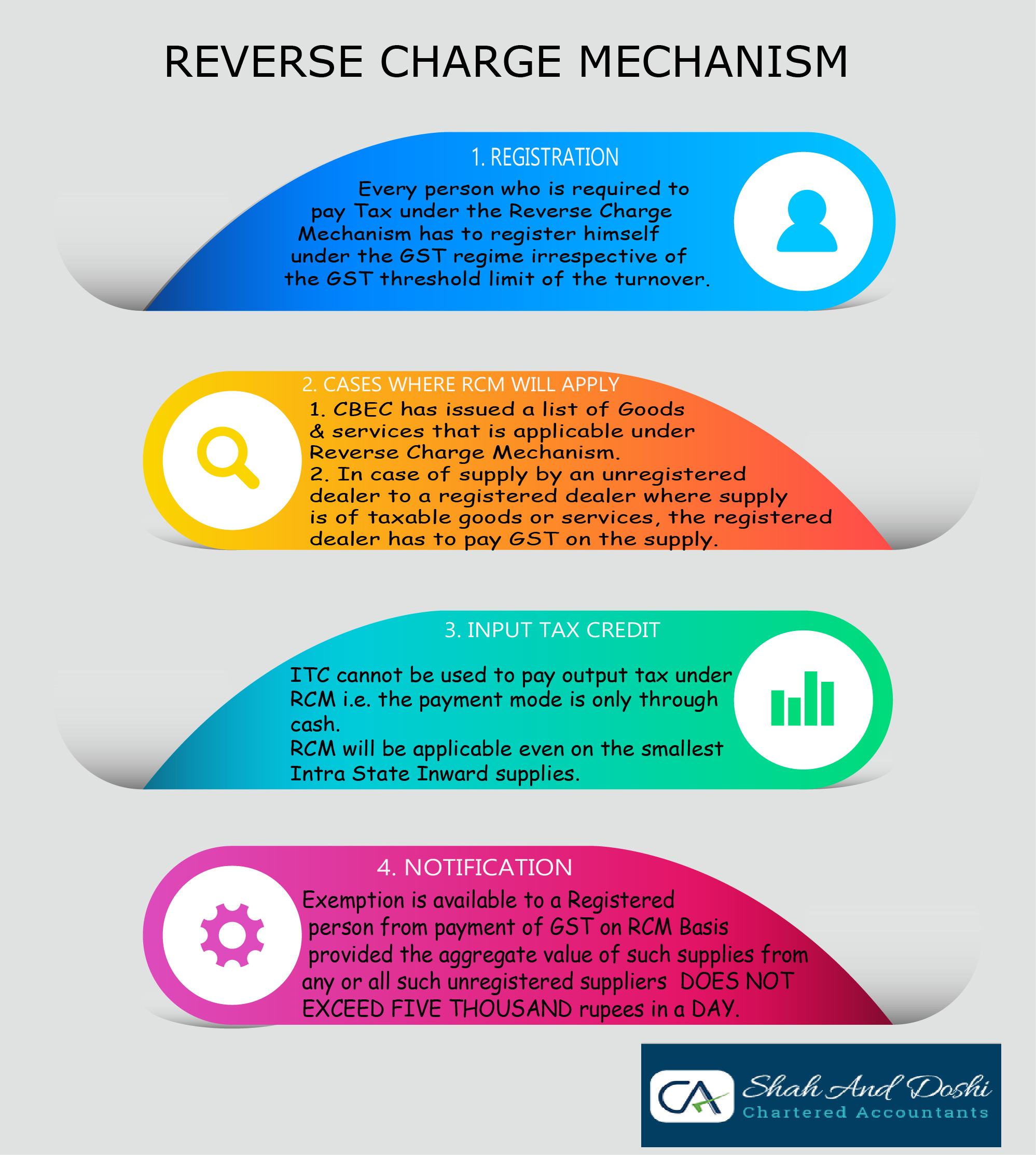 Reverse Charge Mechanism Infographic